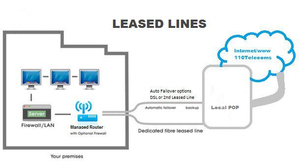 premium leased line